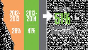 Public Awareness Map, 51% of Iowans have heard of STEM.